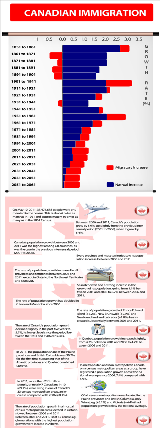 Canadian Immigration Statistics