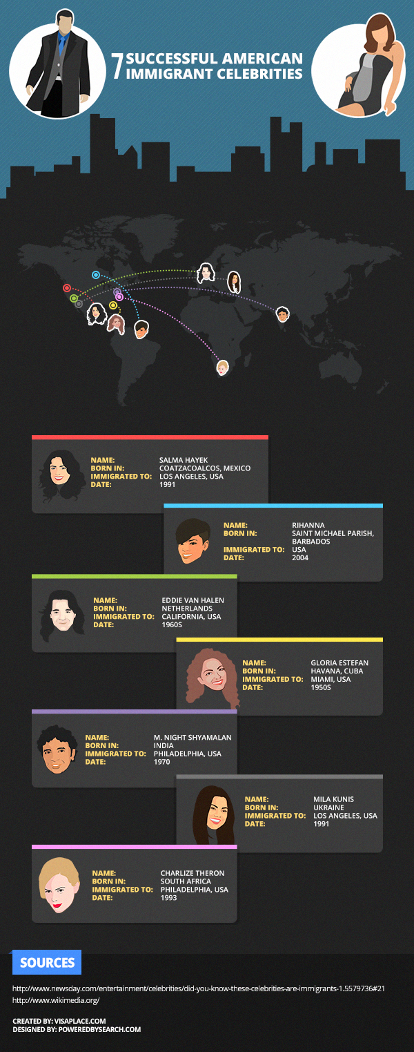 VisaPlace's 7 Successful Celebrity American Immigrants infographic
