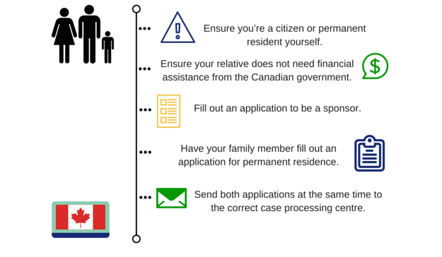 family-class-immigration-steps