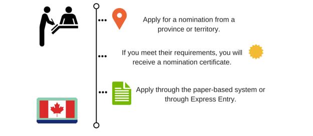 provincial-nominee-programs